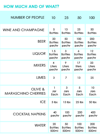 wedding alcohol calculator | Hayley's Wedding Tips 101